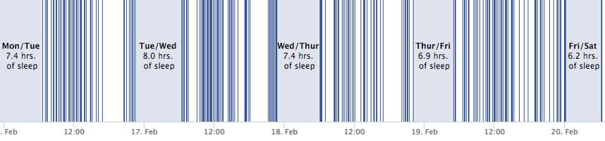 Schlafverhalten